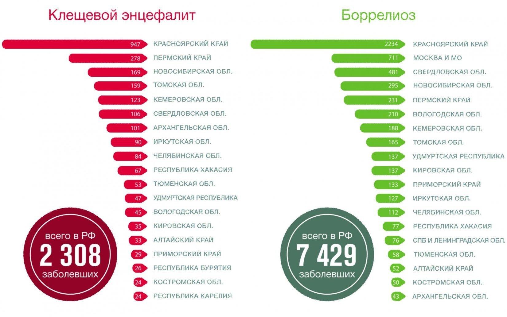 Статистика клещевого энцефалита и боррелиоза